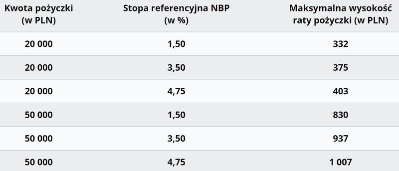 Tabela kwoty pożyczek a stopa procentowa