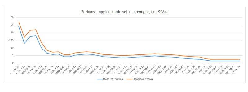 Poziomy stopy lombardowej i referencyjnej od 1998 roku
