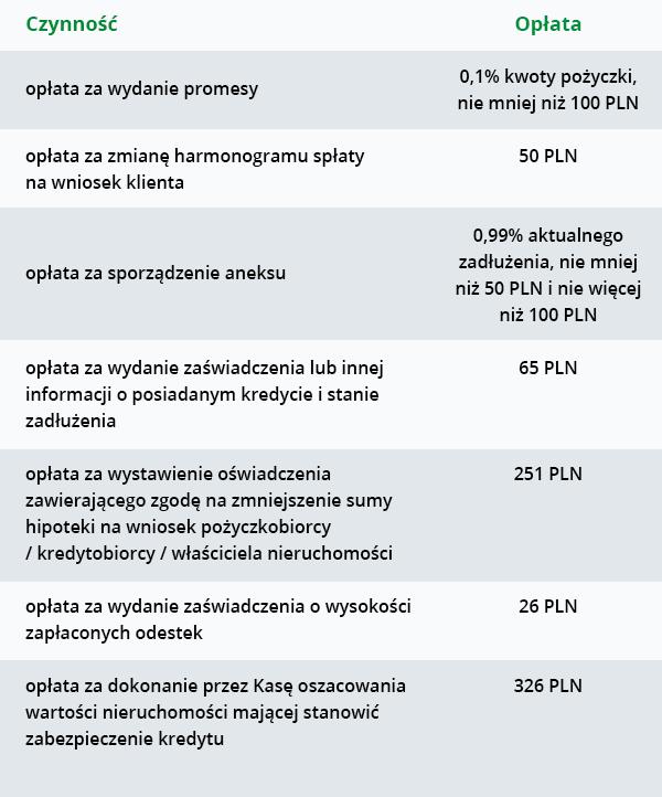 Wyciąg z opłat dotyczących produktów hipotecznych mobile - Kasa Stefczyka